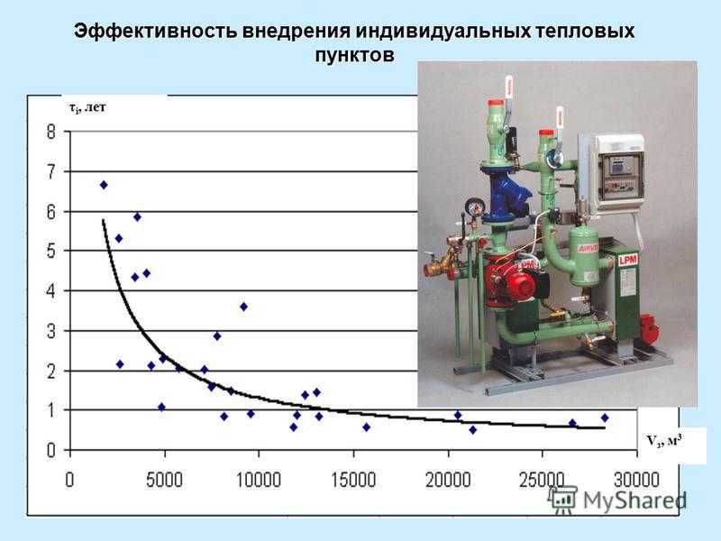 Эффективность внедрения индивидуальных тепловых пунктов τ і, лет V з, м 3