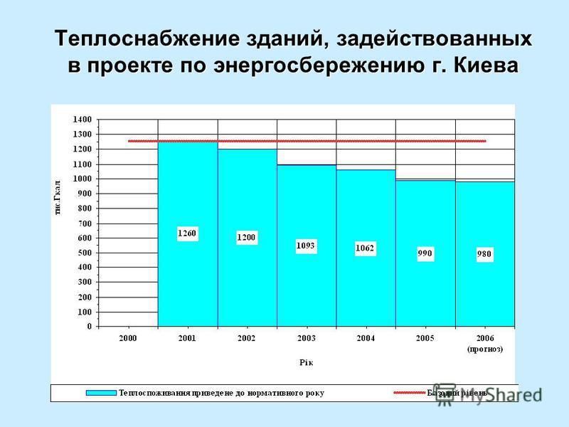 Теплоснабжение зданий, задействованных в проекте по энергосбережению г. Киева
