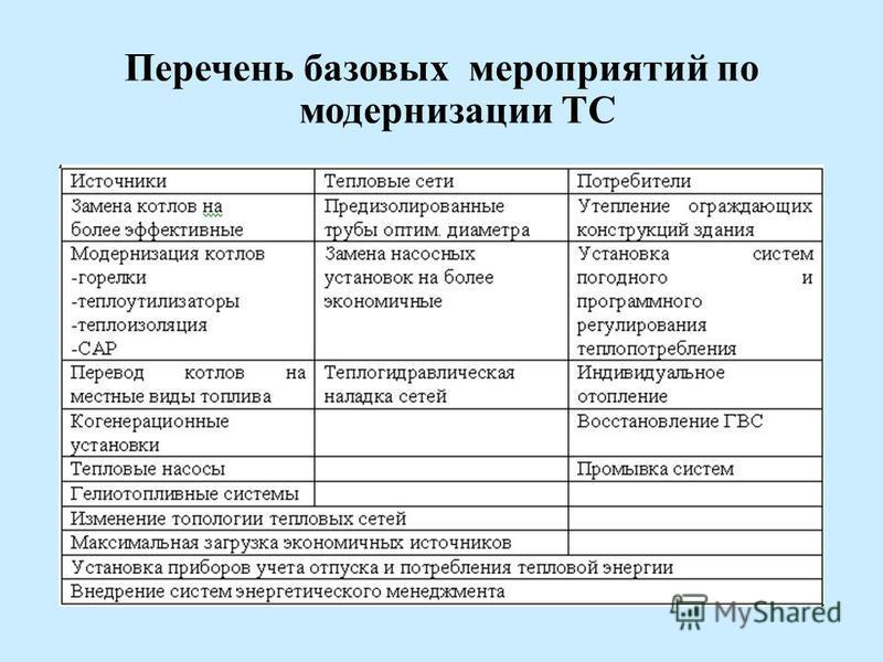 Перечень базовых мероприятий по модернизации ТС