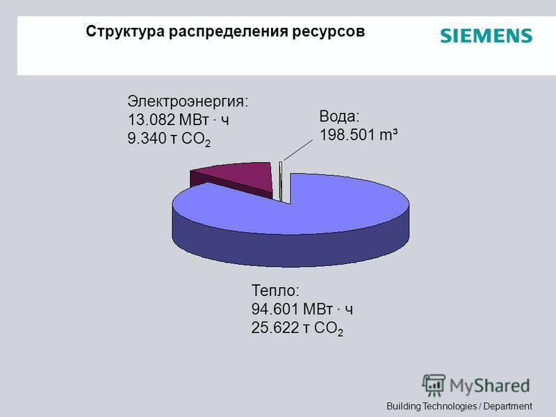 Building Technologies / Department Структура распределения ресурсов Тепло: 94.601 МВт · ч 25.622 т CO 2 Электроэнергия: 13.082 МВт · ч 9.340 т CO 2 Вода: 198.501 m³