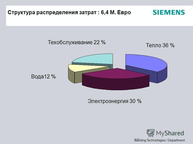 Building Technologies / Department 17 Структура распределения затрат : 6,4 M. Евро Тепло 36 % Электроэнергия 30 % Вода 12 % Техобслуживание 22 %