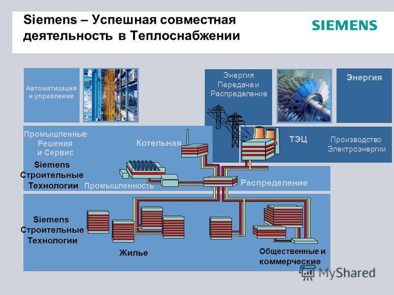 Siemens – Успешная совместная деятельность в Теплоснабжении ТЭЦ Распределение Котельная Промышленность Жилье Общественные и коммерческие Автоматизация и управление Промышленные Решения и Сервис Siemens Строительные Технологии Энергия Производство Эле