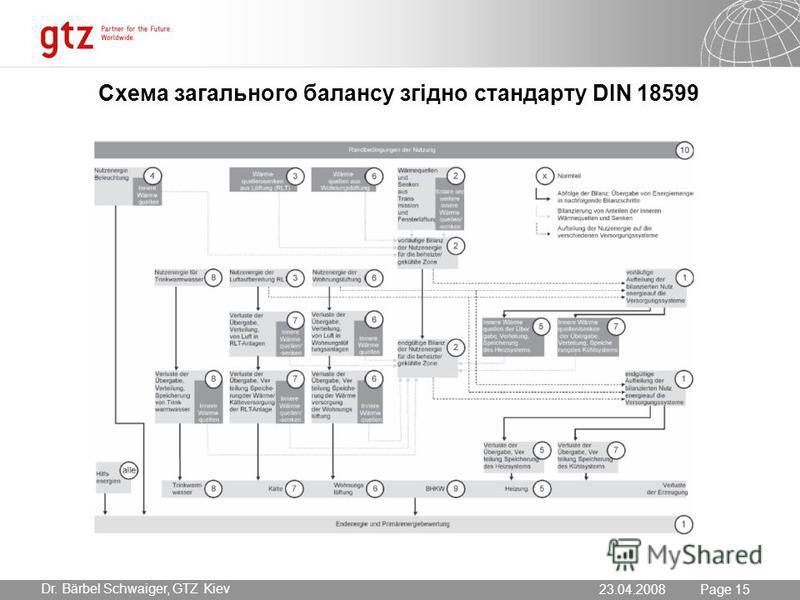 23.07.2015 Seite 15 Page 15 Dr. Bärbel Schwaiger, GTZ Kiev 23.04.2008 Схема загального балансу згідно стандарту DIN 18599