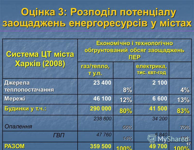 17 Оцінка 3: Розподіл потенціалу заощаджень енергоресурсів у містах Оцінка 3: Розподіл потенціалу заощаджень енергоресурсів у містах Система ЦТ міста Харків (2008) Економічно і технологічно обгрунтований обсяг заощаджень ПЕР газ/тепло, т у.п. електри