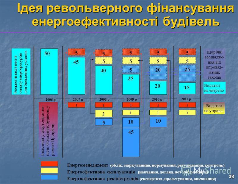 38 Ідея револьверного фінансування енергоефективності будівель Бюджетні видатки наоплату енергоресурсівдля бюджетних установ Інвестиції у енергоефектив-ність бюджетних будівель урамках Програми 50 45 1 5 11 35 40 5 55 5 2 20 55 Енергоменеджмент (облі