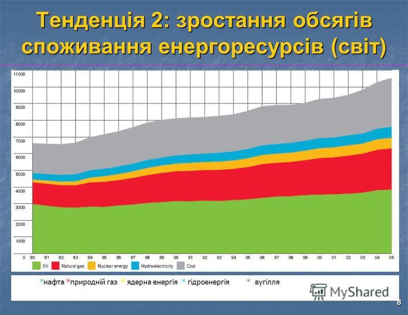 8 Тенденція 2: зростання обсягів споживання енергоресурсів (світ) *нафта *природній газ * ядерна енергія * гідроенергія * вугілля