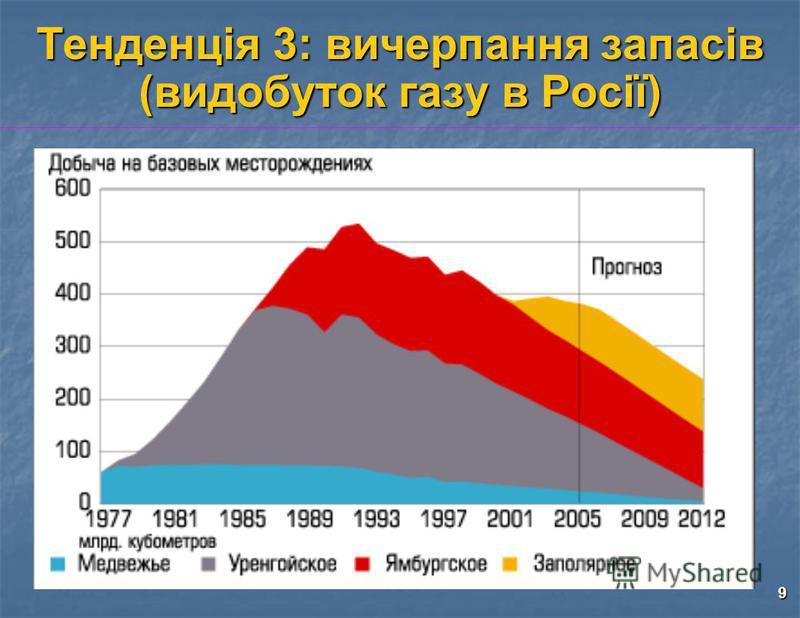 9 Тенденція 3: вичерпання запасів (видобуток газу в Росії)