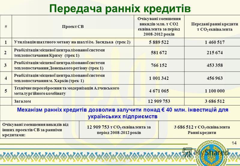 Передача ранніх кредитів #Проект СВ Очікувані зменшення викидів млн. т CO2 еквівалента за період 2008-2012 років Передані ранні кредити т CO 2 еквівалента 1 Утилізація шахтного метану на шахті ім. Засядька (трек 2) 5 889 5221 460 517 2 Реабілітація м