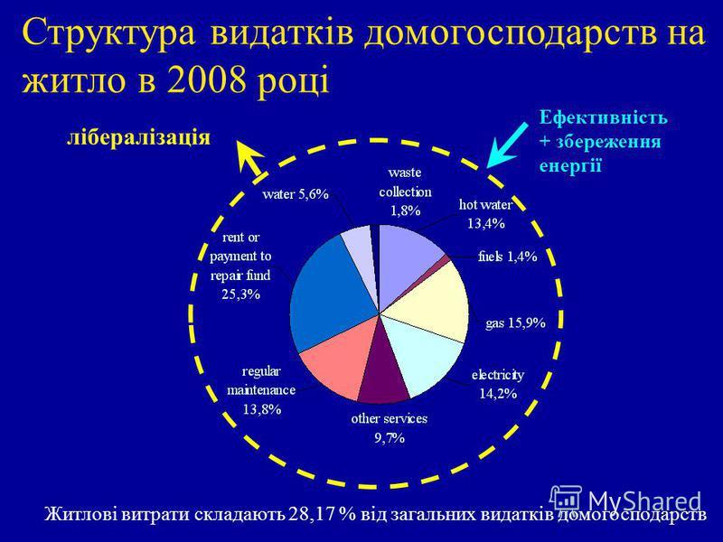 Структура видатків домогосподарств на житло в 2008 році лібералізація Ефективність + збереження енергії Житлові витрати складають 28,17 % від загальних видатків домогосподарств