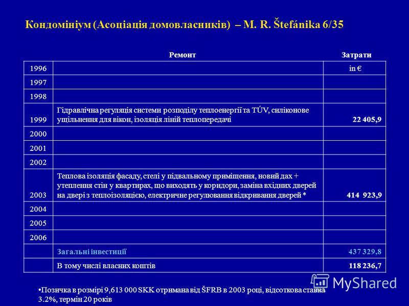 Кондомініум (Асоціація домовласників) – M. R. Štefánika 6/35 Ремонт Затрати 1996 in 1997 1998 1999 Гідравлічна регуляція системи розподілу теплоенергії та TÚV, силіконове ущільнення для вікон, ізоляція ліній теплопередачі 22 405,9 2000 2001 2002 2003