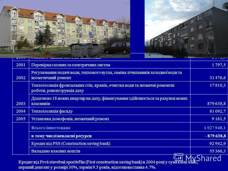 Condominium Mier, Pezinok Repairs Costs in 2000Ремонт зєднань системи каналізації6 970,7 2001Перевірка газових та електричних систем1 797,5 2002 Регулювання подачі води, теплового вузла, заміна лічильників холодної води та косметичний ремонт31 476,6