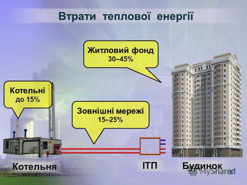5 Втрати теплової енергії Котельня Котельні до 15% Зовнішні мережі 15–25% Житловий фонд 30–45% ІТП Будинок