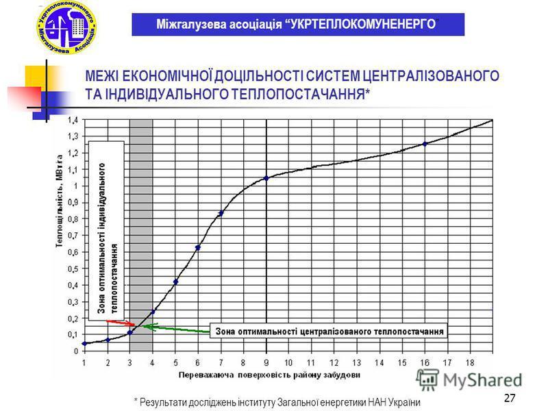 27 МЕЖІ ЕКОНОМІЧНОЇ ДОЦІЛЬНОСТІ СИСТЕМ ЦЕНТРАЛІЗОВАНОГО ТА ІНДИВІДУАЛЬНОГО ТЕПЛОПОСТАЧАННЯ* Міжгалузева асоціація УКРТЕПЛОКОМУНЕНЕРГО * Результати досліджень інституту Загальної енергетики НАН України