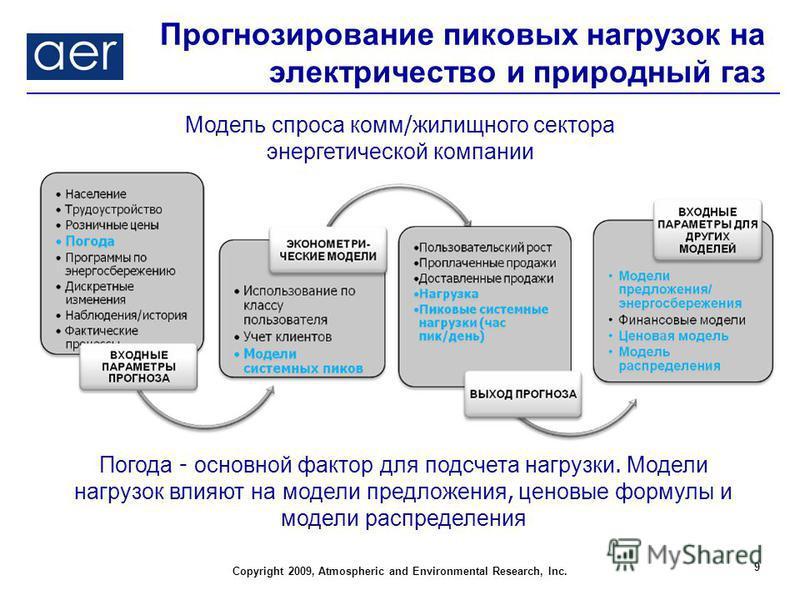 Copyright 2009, Atmospheric and Environmental Research, Inc. Прогнозирование пиковых нагрузок на электричество и природный газ 9 Погода - основной фактор для подсчета нагрузки. Модели нагрузок влияют на модели предложения, ценовые формулы и модели ра