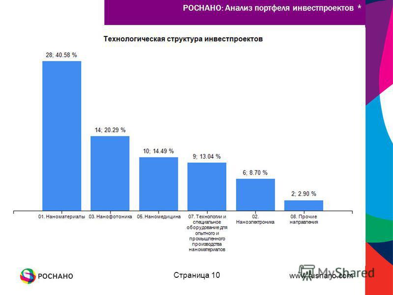 www.rusnano.com Страница 10 РОСНАНО: Анализ портфеля инвестпроектов *