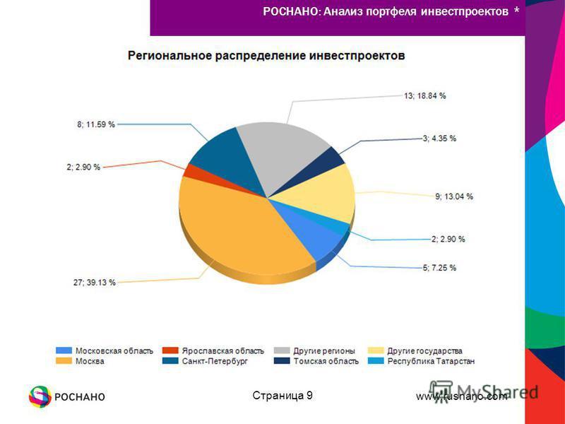 www.rusnano.com Страница 9 РОСНАНО: Анализ портфеля инвестпроектов *