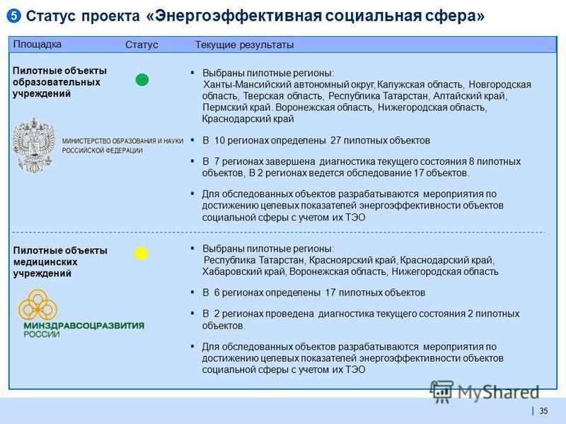 | Статус проекта «Энергоэффективная социальная сфера» 35 Пилотные объекты образовательных учреждений Пилотные объекты медицинских учреждений Площадка Текущие результаты Статус Выбраны пилотные регионы: Ханты-Мансийский автономный округ, Калужская обл