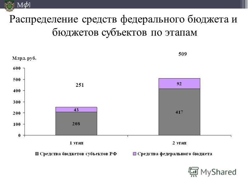 М ] ф 251 509 Млрд. руб. Распределение средств федерального бюджета и бюджетов субъектов по этапам