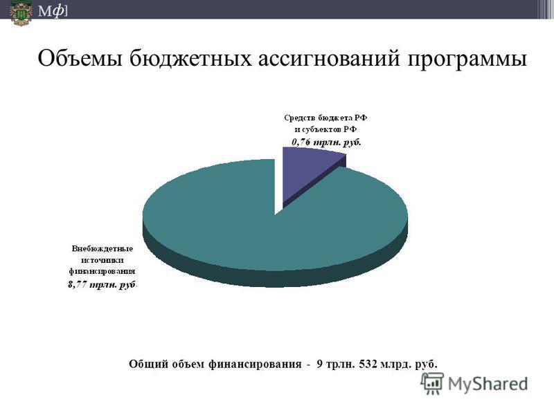 М ] ф Общий объем финансирования - 9 трлн. 532 млрд. руб. Объемы бюджетных ассигнований программы