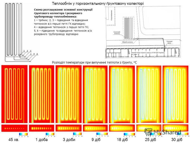 Теплообмін у горизонтальному ґрунтовому колекторі 45 хв. 1 доба 3 доби 9 діб 18 діб 25 діб 30 діб Розподіл температури при вилученні теплоти з ґрунту, о С Схема розташування основної конструкції ґрунтового колектора і резервного трубопроводу-теплообм