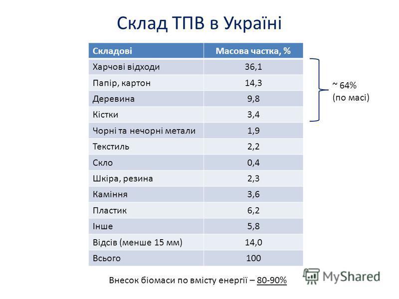 Склад ТПВ в Україні СкладовіМасова частка, % Харчові відходи36,1 Папір, картон14,3 Деревина9,8 Кістки3,4 Чорні та нечорні метали1,9 Текстиль2,2 Скло0,4 Шкіра, резина2,3 Каміння3,6 Пластик6,2 Інше5,8 Відсів (менше 15 мм)14,0 Всього100 Внесок біомаси п