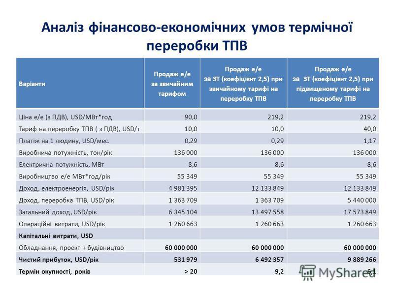 Аналіз фінансово-економічних умов термічної переробки ТПВ Варіанти Продаж е/е за звичайним тарифом Продаж е/е за ЗТ (коефіцієнт 2,5) при звичайному тарифі на переробку ТПВ Продаж е/е за ЗТ (коефіцієнт 2,5) при підвищеному тарифі на переробку ТПВ Ціна