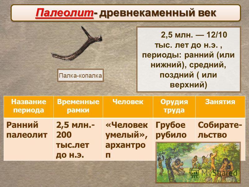 2,5 млн. 12/10 тыс. лет до н.э., периоды: ранний (или нижний), средний, поздний ( или верхний) Палеолит- древнекаменный век Название периода Временные рамки Человек Орудия труда Занятия Ранний палеолит 2,5 млн.- 200 тыс.лет до н.э. «Человек умелый»,
