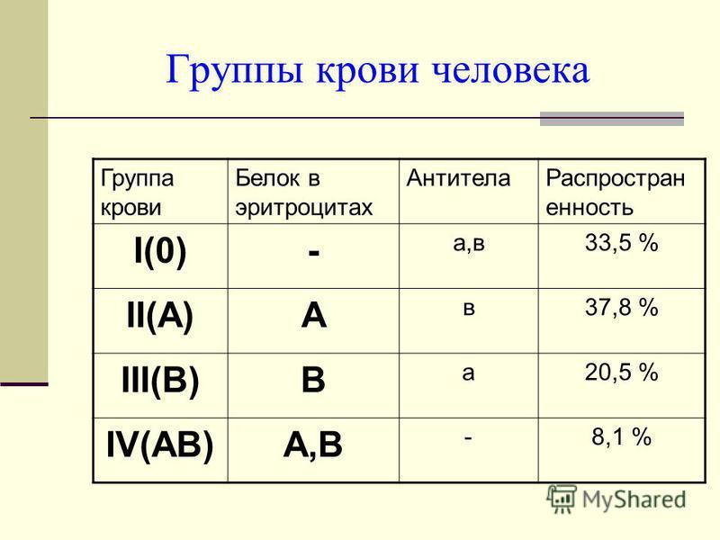 Группы крови человека Группа крови Белок в эритроцитах Антитела Распростран енность I(0)- а,в 33,5 % II(А)А в 37,8 % III(В)В а 20,5 % IV(АВ)А,В -8,1 %
