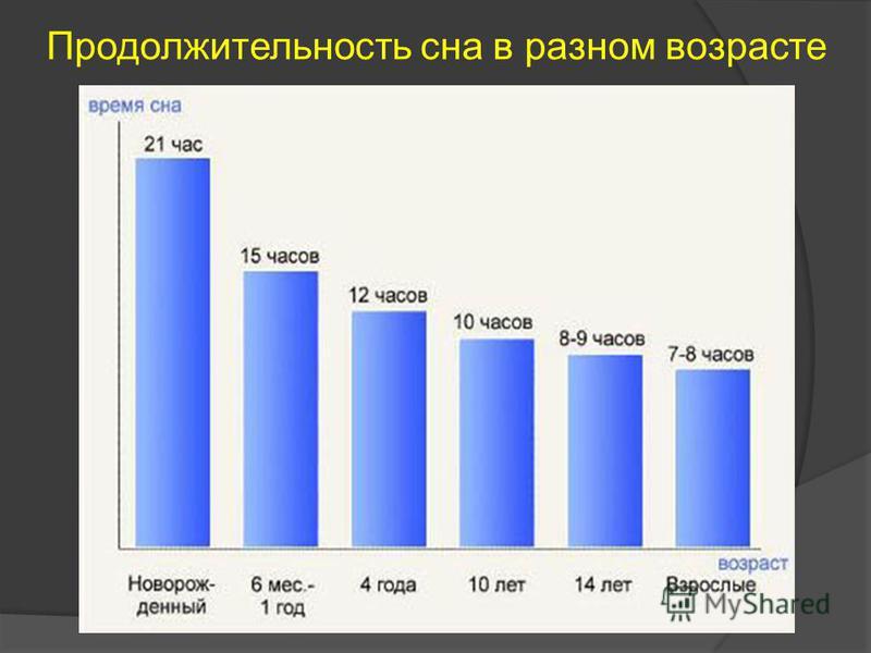 Продолжительность сна в разном возрасте