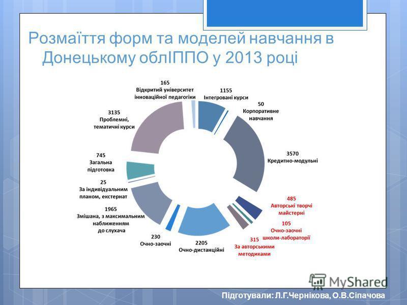 Підготували: Л.Г.Чернікова, О.В.Сіпачова Розмаїття форм та моделей навчання в Донецькому облІППО у 2013 році