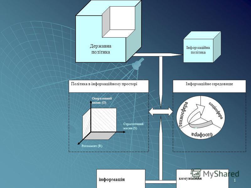 1 Інформаційна політика Державна політика Оперативний вплив (О) Стратегічний масив (S) Регламент (R) і Політика в інформаційному просторіІнформаційне середовище комунікація інформація