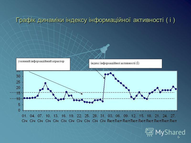 6 Графік динаміки індексу інформаційної активності ( і ) індекс інформаційної активності ( і ) умовний інформаційний атрактор