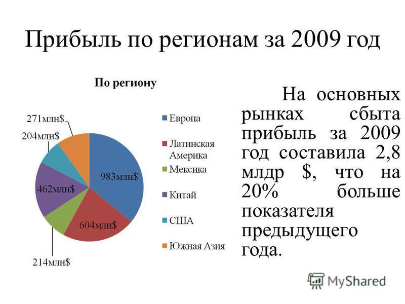 Прибыль по регионам за 2009 год На основных рынках сбыта прибыль за 2009 год составила 2,8 млрд $, что на 20% больше показателя предыдущего года.