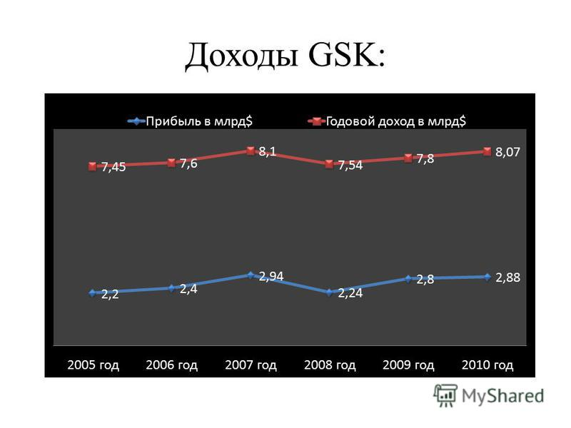 Доходы GSK: