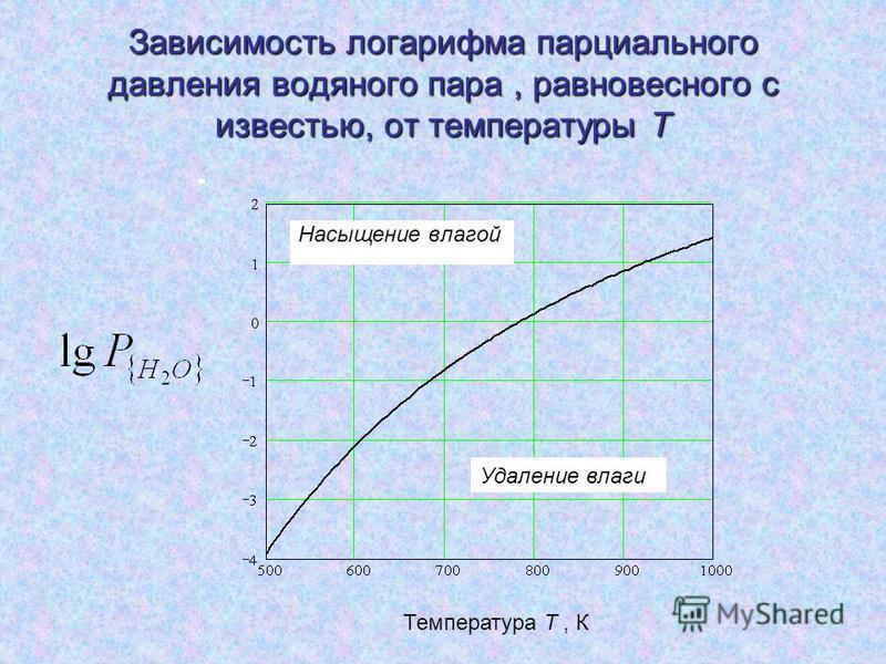 Зависимость логарифма парциального давления водяного пара, равновесного с известью, от температуры Т Насыщение влагой Удаление влаги Температура Т, К