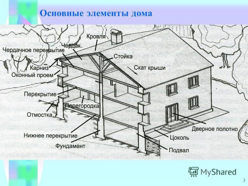 3 Основные элементы дома