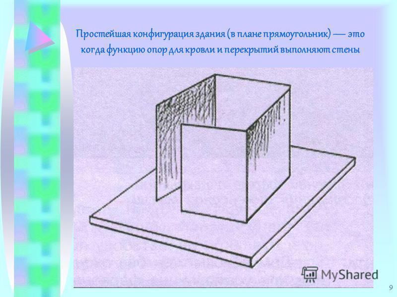 9 Простейшая конфигурация здания (в плане прямоугольник) это когда функцию опор для кровли и перекрытий выполняют стены