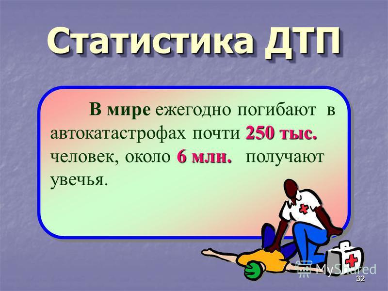 32 Статистика ДТП 250 тыс. 6 млн. В мире ежегодно погибают в автокатастрофах почти 250 тыс. человек, около 6 млн. получают увечья.