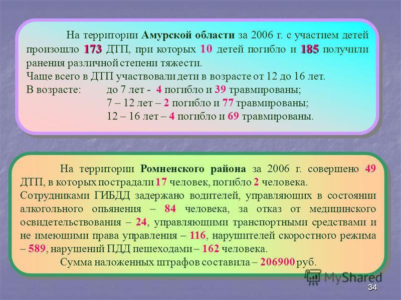 34 173185 На территории Амурской области за 2006 г. с участием детей произошло 173 ДТП, при которых 10 детей погибло и 185 получили ранения различной степени тяжести. Чаще всего в ДТП участвовали дети в возрасте от 12 до 16 лет. В возрасте: до 7 лет
