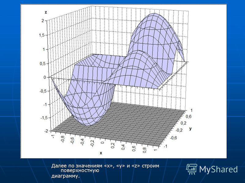 Далее по значениям «х», «у» и «z» строим поверхностную диаграмму.