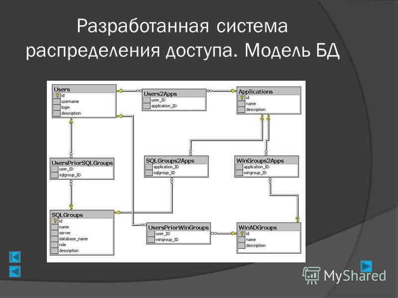 Разработанная система распределения доступа. Модель БД