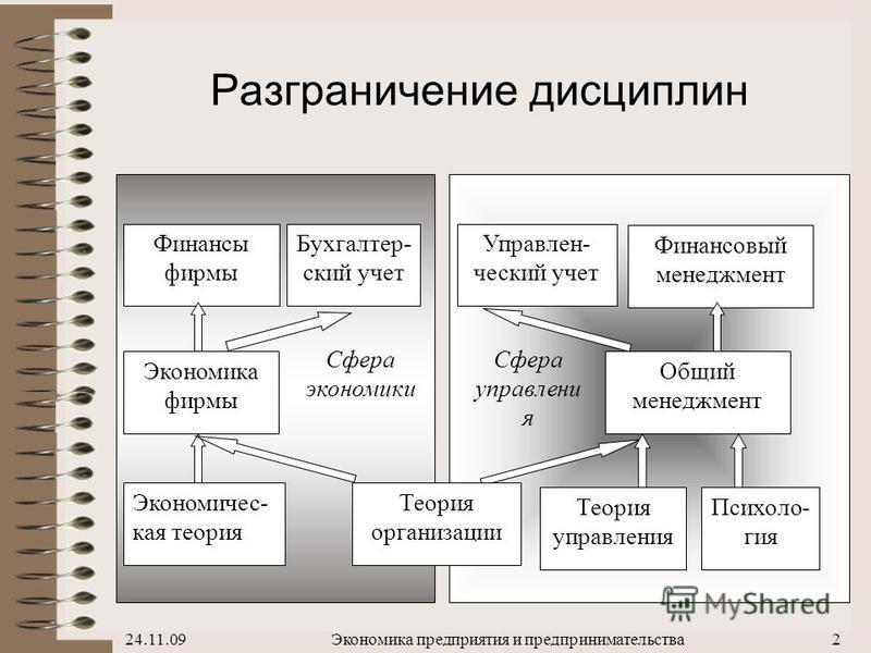 «Экономика предприятия и предпринимательства» Автор - доц., к.э.н. Зябриков Владимир Васильевич 2010