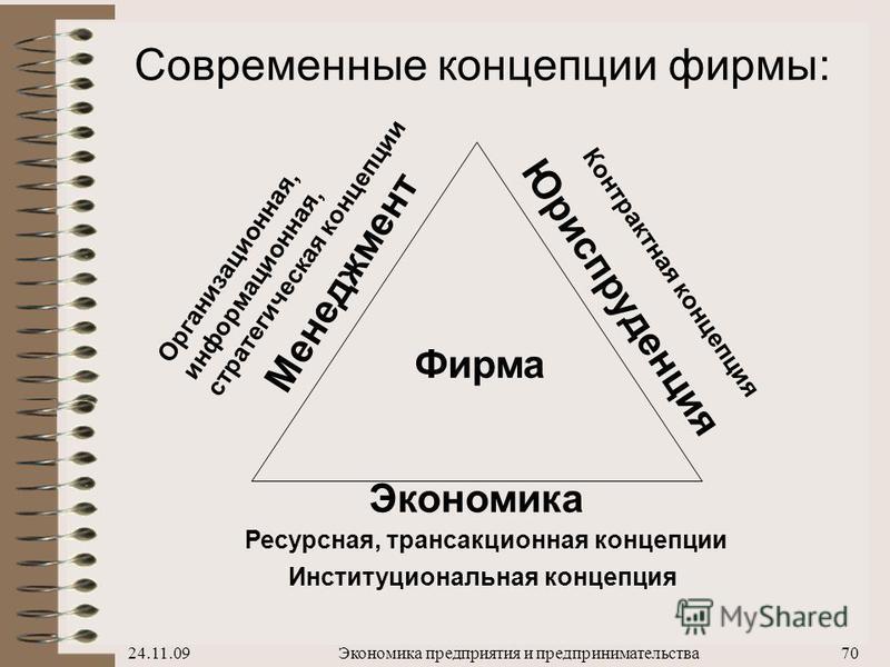 24.11.09Экономика предприятия и предпринимательства 69 Советские предприятия не вели маркетинговые исследования, не ориентировались на полную самоокупаемость, не разрабатывали собственной стратегии, а выступали лишь как объекты стратегического управл