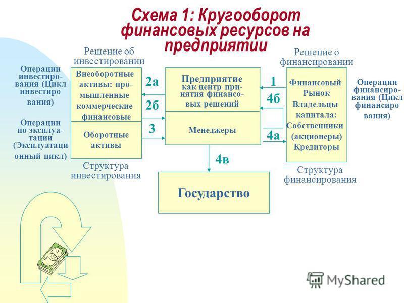 Схема 1: Кругооборот финансовых ресурсов на предприятии Предприятие как центр принятия финансовых решений 2 а Финансовый Рынок Владельцы капитала: Собственники (акционеры) Кредиторы Внеоборотные активы: промышленные коммерческие финансовые Оборотные