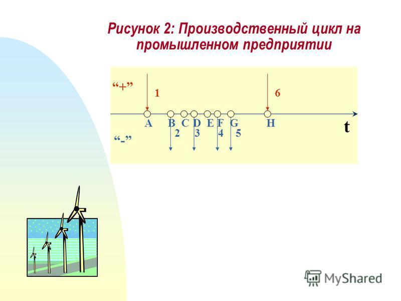 Рисунок 2: Производственный цикл на промышленном предприятии + - t 1 243 ABCD 5 EF 6 GH