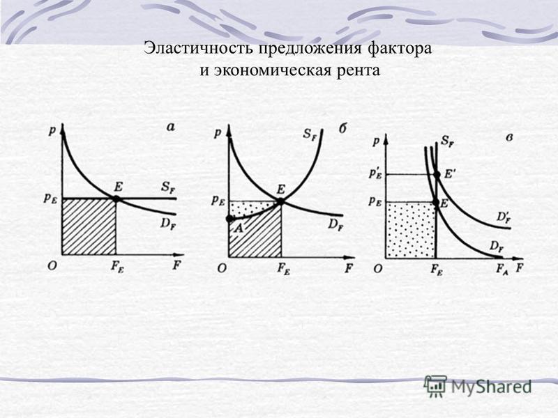 Эластичность предложения фактора и экономическая рента