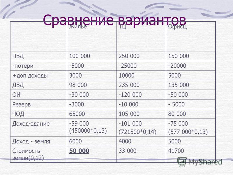 Сравнение вариантов Жилье ТЦОфисЦ ПВД100 000250 000150 000 -потери-5000-25000-20000 +доп доходы 3000100005000 ДВД98 000235 000135 000 ОИ-30 000-120 000-50 000 Резерв-3000-10 000- 5000 ЧОД65000105 00080 000 Доход-здание-59 000 (450000*0,13) -101 000 (