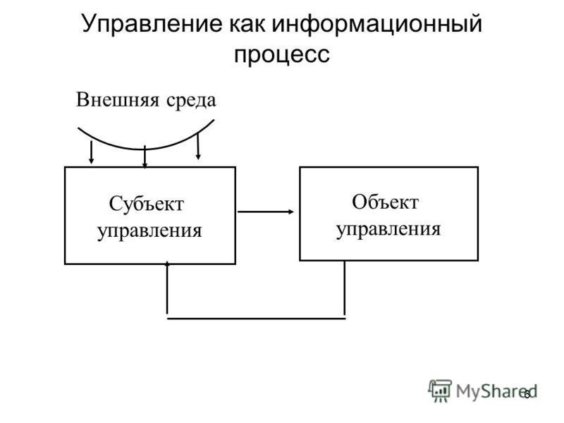 6 Управление как информационный процесс Субъект управления Объект управления Внешняя среда