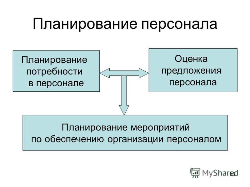 25 Планирование персонала Планирование потребности в персонале Оценка предложения персонала Планирование мероприятий по обеспечению организации персоналом