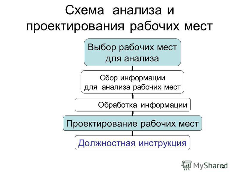 4 Схема анализа и проектирования рабочих мест Выбор рабочих мест для анализа Сбор информации для анализа рабочих мест Обработка информации Проектирование рабочих мест Должностная инструкция